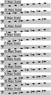 D Flat Major Scale Bass Clef handy list of major scales