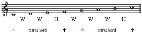tetrachords and major scales