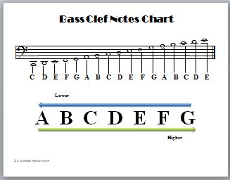 bass clef notes chart