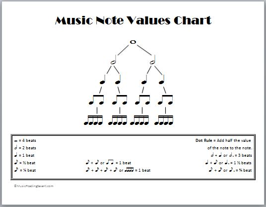 music note values chart