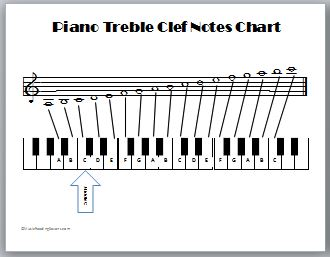 piano treble clef notes chart