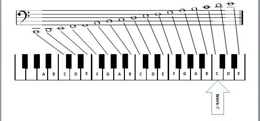 Clef Notes Piano Piano-bass-clef-notes