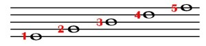 music notes lines