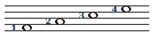 music notes spaces