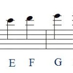 how to remember music notes ledger